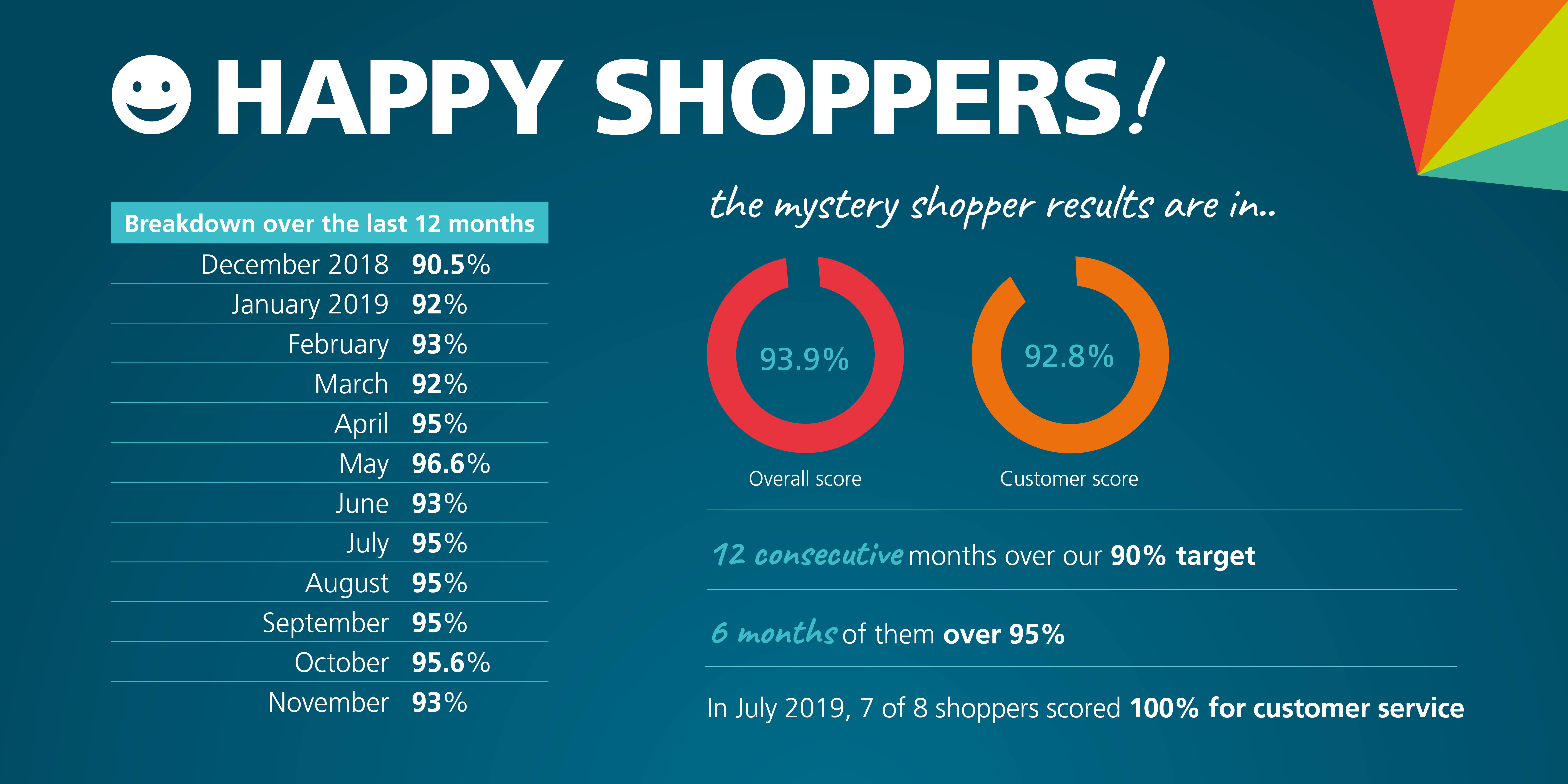Mystery Shopper results for 2019